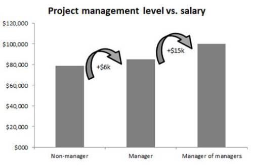 project managers salary Project manager salary project managers in the united states earn a median pay of $70,091 per year, while those in canada fetch a pay of c$69,786 ($52,397 usd.
