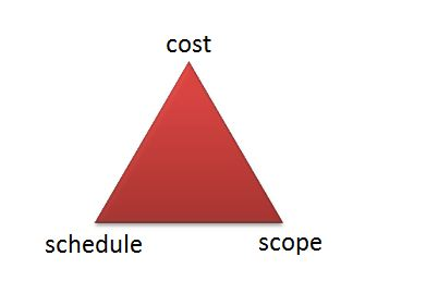 Management and the Triple Constraints