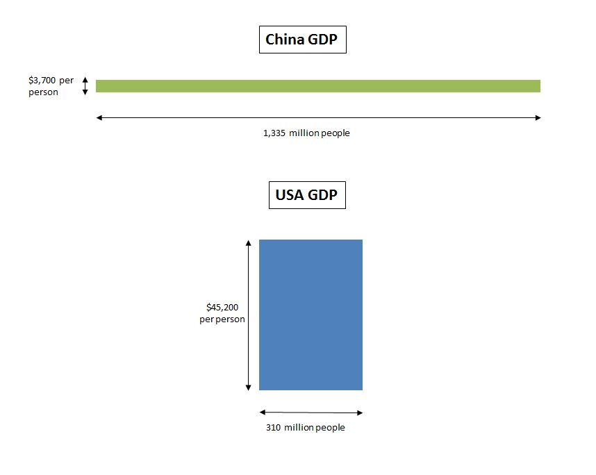 china vs us economy essay China is crushing the us in 'economic warfare'  gelb, president emeritus of  the council on foreign relations, in an essay in the magazine.